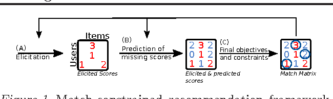 Figure 1 for Active Learning for Matching Problems