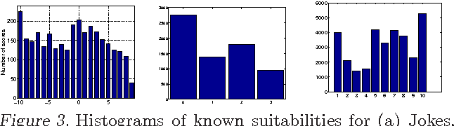 Figure 3 for Active Learning for Matching Problems