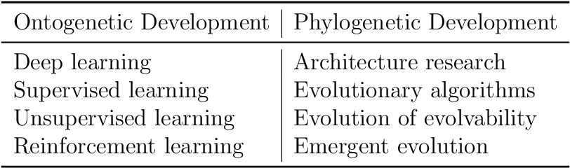 Figure 1 for The Role of Evolution in Machine Intelligence