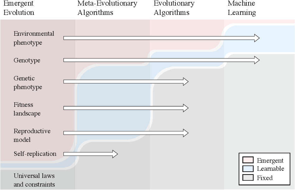 Figure 3 for The Role of Evolution in Machine Intelligence