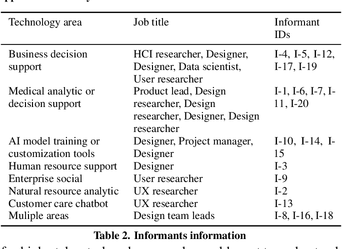 Figure 3 for Questioning the AI: Informing Design Practices for Explainable AI User Experiences