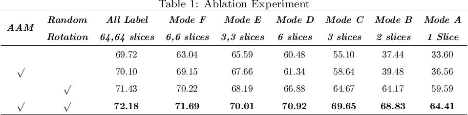 Figure 2 for Seismic Fault Segmentation via 3D-CNN Training by a Few 2D Slices Labels
