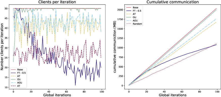 Figure 3 for Communication-Efficient Federated Learning via Optimal Client Sampling