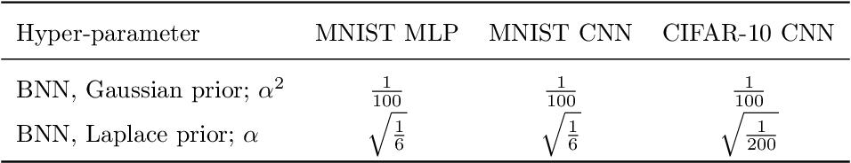 Figure 2 for Dangers of Bayesian Model Averaging under Covariate Shift