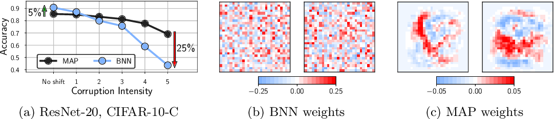 Figure 1 for Dangers of Bayesian Model Averaging under Covariate Shift