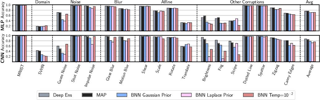 Figure 3 for Dangers of Bayesian Model Averaging under Covariate Shift