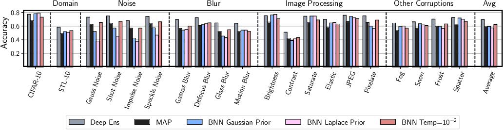 Figure 4 for Dangers of Bayesian Model Averaging under Covariate Shift