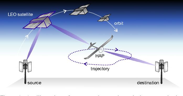 Figure 1 for Integrating LEO Satellite and UAV Relaying via Reinforcement Learning for Non-Terrestrial Networks