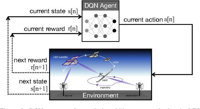 Figure 2 for Integrating LEO Satellite and UAV Relaying via Reinforcement Learning for Non-Terrestrial Networks