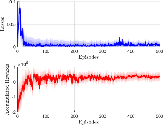 Figure 3 for Integrating LEO Satellite and UAV Relaying via Reinforcement Learning for Non-Terrestrial Networks