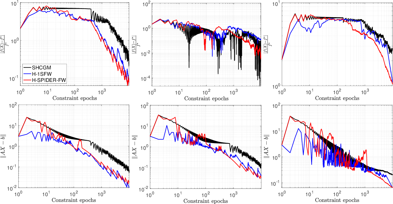 Figure 4 for Conditional gradient methods for stochastically constrained convex minimization