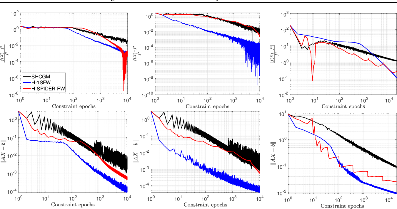 Figure 1 for Conditional gradient methods for stochastically constrained convex minimization
