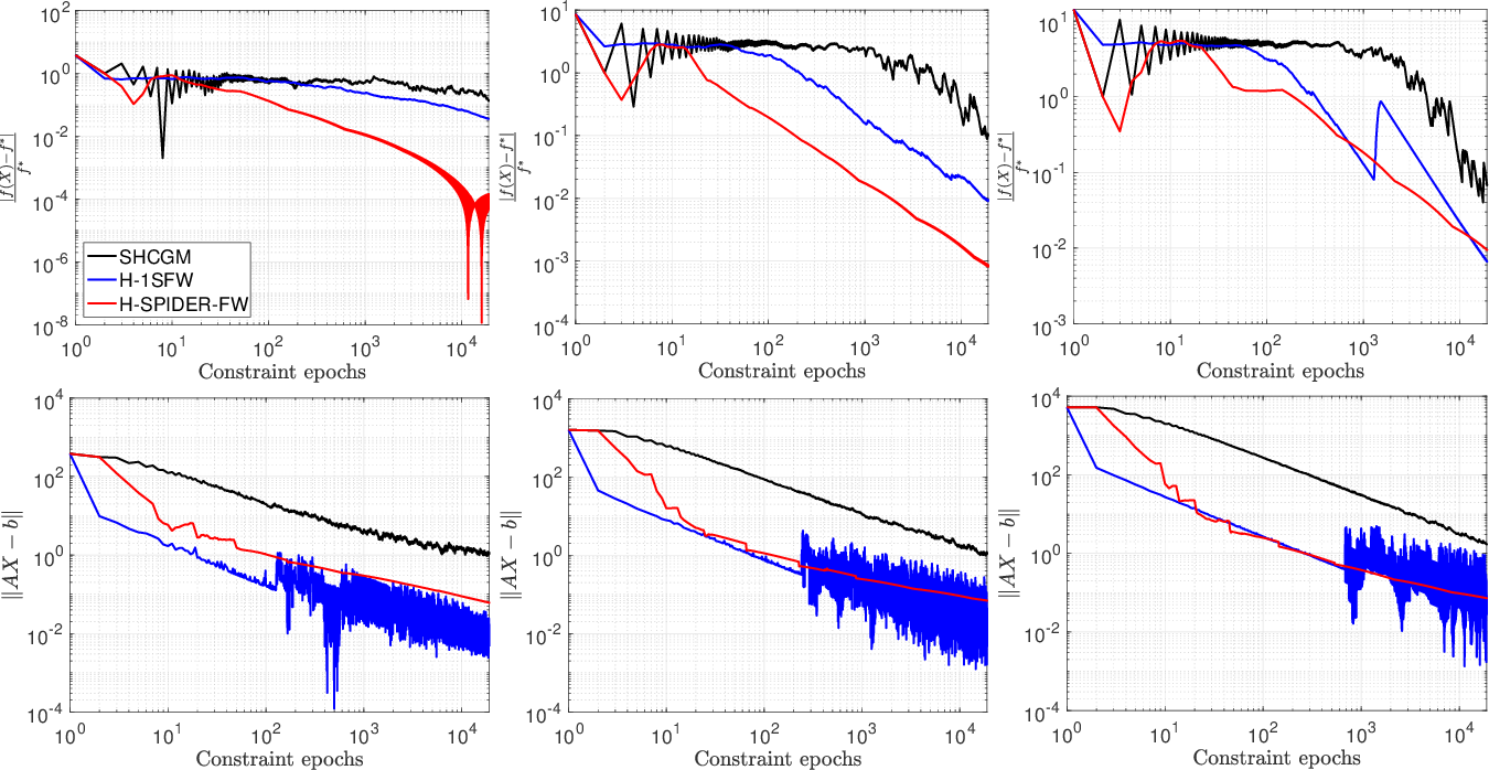 Figure 3 for Conditional gradient methods for stochastically constrained convex minimization
