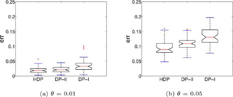 Figure 4 for A hierarchical Dirichlet process mixture model for haplotype reconstruction from multi-population data