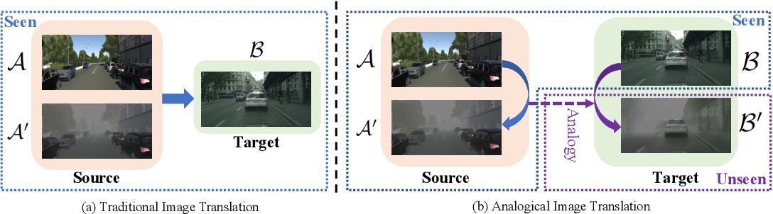 Figure 1 for Analogical Image Translation for Fog Generation
