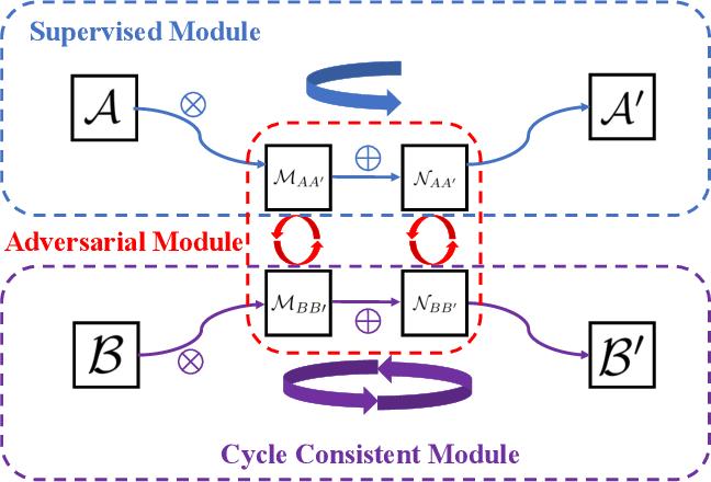 Figure 2 for Analogical Image Translation for Fog Generation