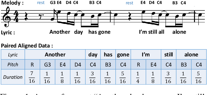 Figure 1 for SongMASS: Automatic Song Writing with Pre-training and Alignment Constraint