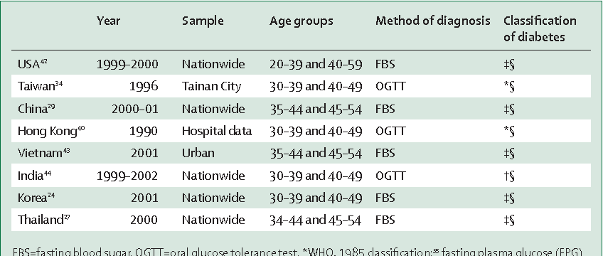 Table 2 from Epidemic obesity and type 2 diabetes in Asia