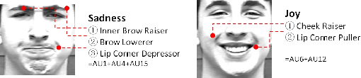 Figure 3 for Facial Expression Recognition Research Based on Deep Learning
