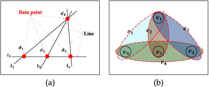 Figure 1 for Searching for Representative Modes on Hypergraphs for Robust Geometric Model Fitting