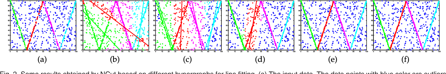 Figure 3 for Searching for Representative Modes on Hypergraphs for Robust Geometric Model Fitting