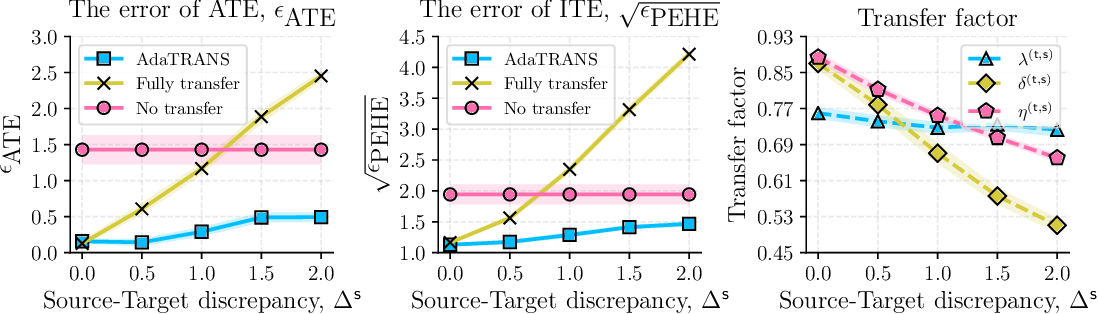 Figure 3 for Adaptive Multi-Source Causal Inference