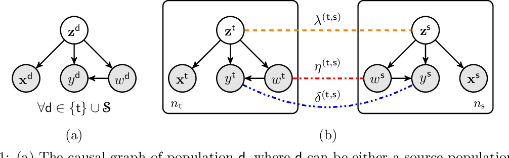 Figure 1 for Adaptive Multi-Source Causal Inference
