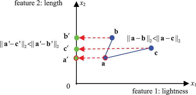 Figure 1 for Simultaneously Learning Neighborship and Projection Matrix for Supervised Dimensionality Reduction