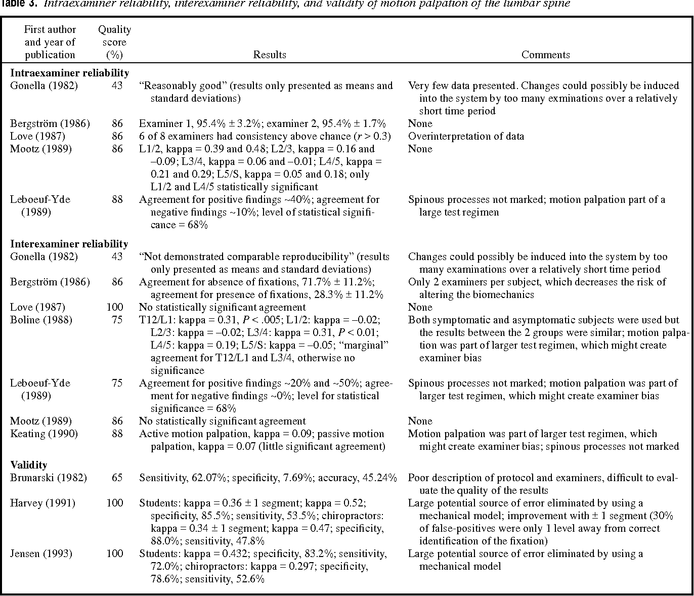 Table 3. Intraexaminer reliability, interexaminer reliability, and validity of motion palpation of the lumbar spine