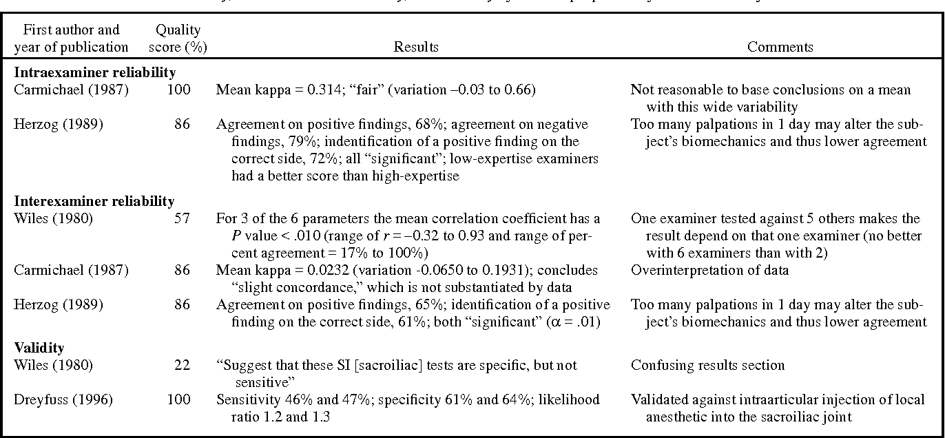 Table 4. Intraexaminer reliability, interexaminer reliability, and validity of motion palpation of the sacroiliac joints