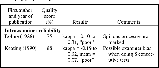 Table 8. Intraxaminer reliability, interexaminer reliability, and validity of palpation for muscle tension