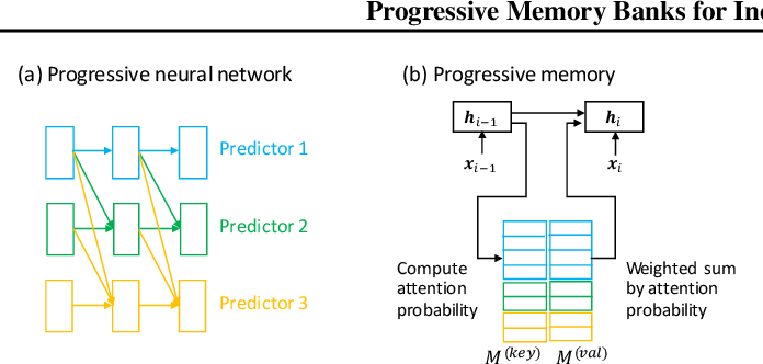 Figure 1 for Progressive Memory Banks for Incremental Domain Adaptation