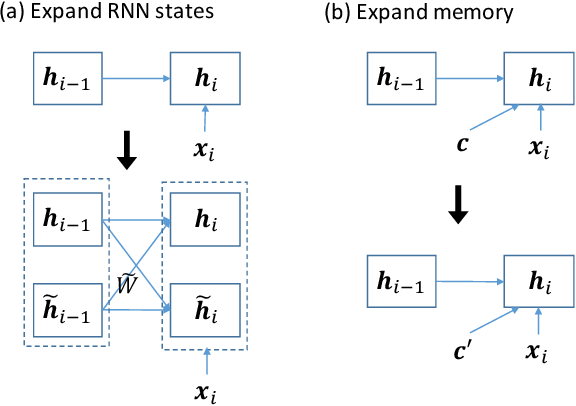 Figure 4 for Progressive Memory Banks for Incremental Domain Adaptation