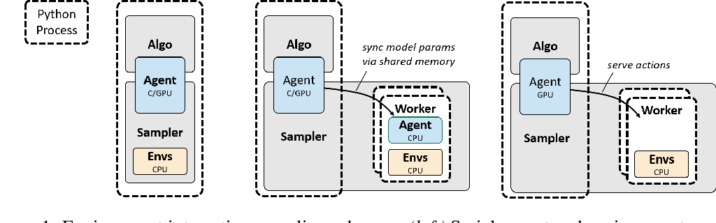 Figure 1 for rlpyt: A Research Code Base for Deep Reinforcement Learning in PyTorch