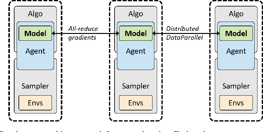 Figure 2 for rlpyt: A Research Code Base for Deep Reinforcement Learning in PyTorch