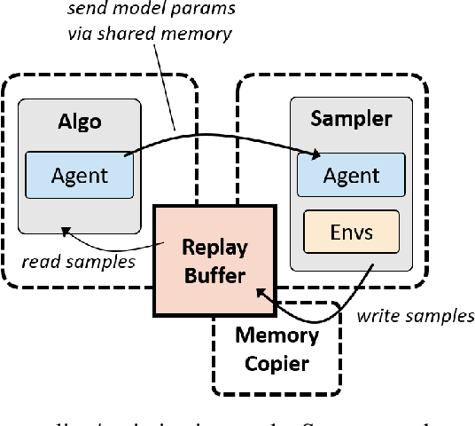 Figure 3 for rlpyt: A Research Code Base for Deep Reinforcement Learning in PyTorch