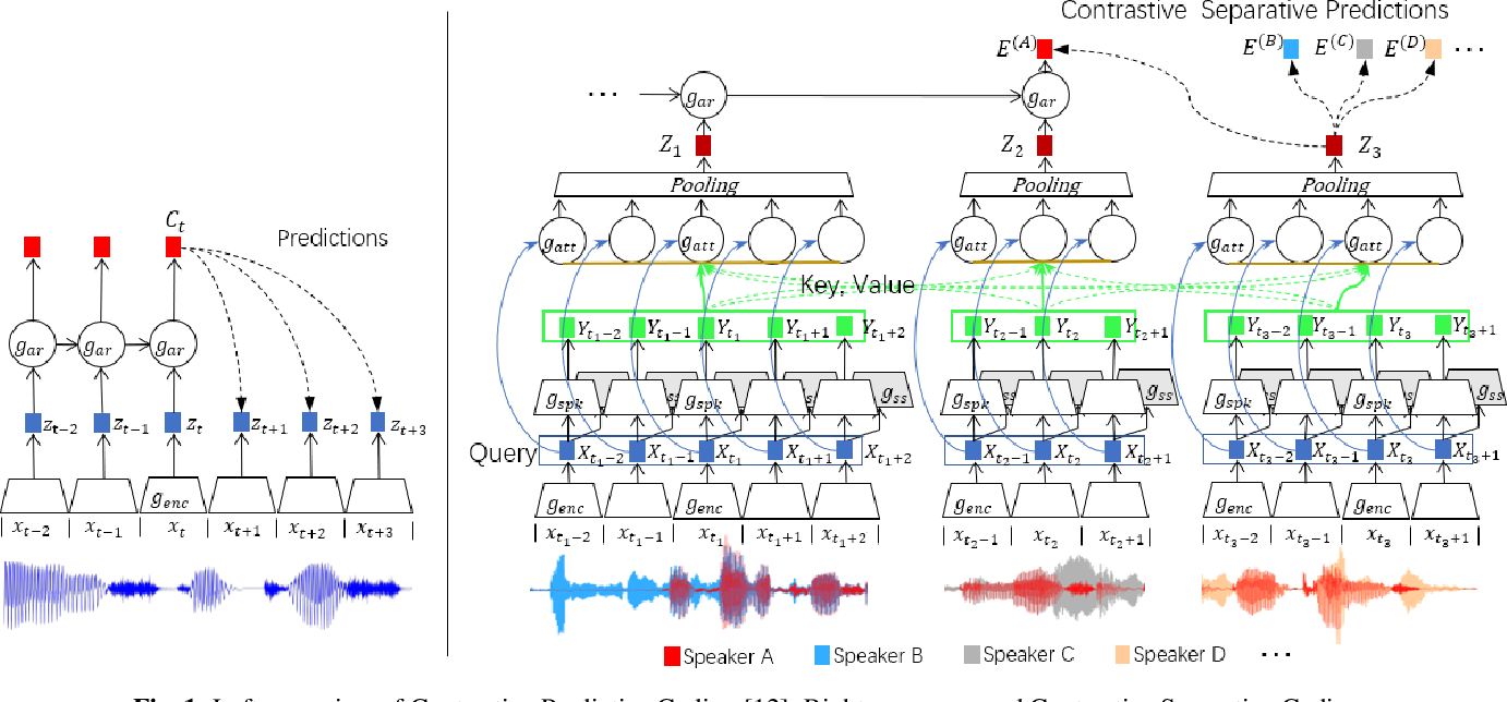 Figure 1 for Contrastive Separative Coding for Self-supervised Representation Learning