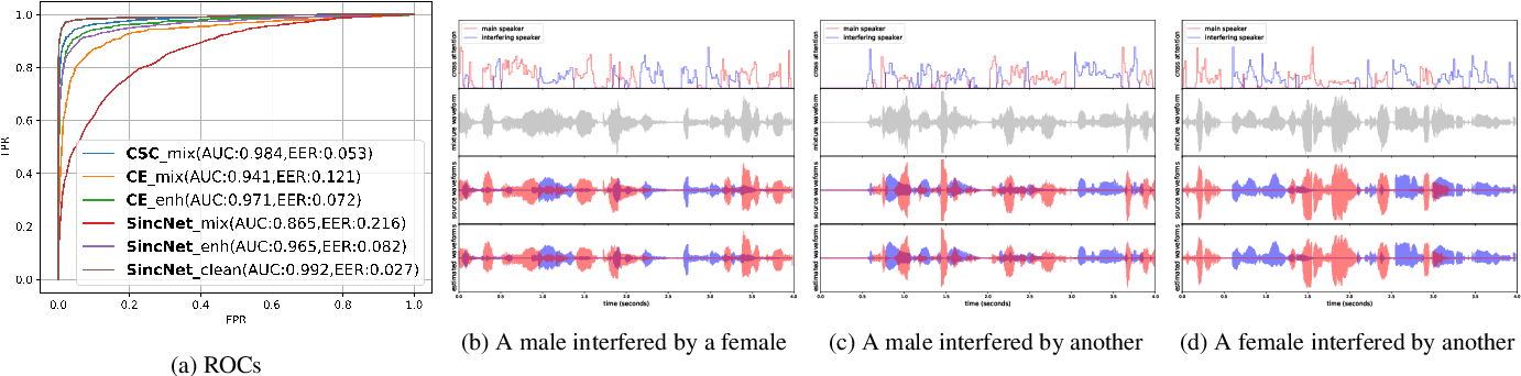 Figure 2 for Contrastive Separative Coding for Self-supervised Representation Learning