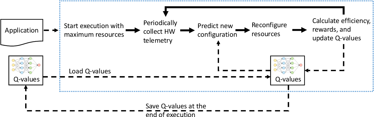 Figure 2 for FORECASTER: A Continual Lifelong Learning Approach to Improve Hardware Efficiency