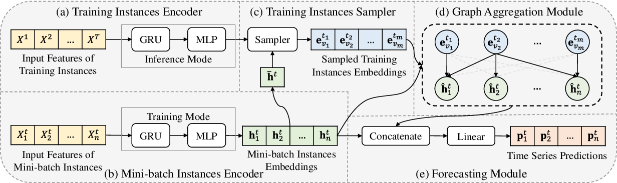 Figure 3 for Instance-wise Graph-based Framework for Multivariate Time Series Forecasting