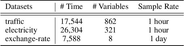 Figure 2 for Instance-wise Graph-based Framework for Multivariate Time Series Forecasting