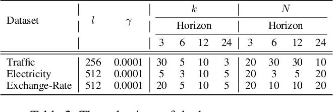 Figure 4 for Instance-wise Graph-based Framework for Multivariate Time Series Forecasting
