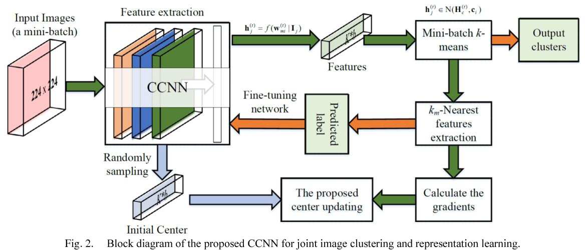 Figure 2 for CNN-Based Joint Clustering and Representation Learning with Feature Drift Compensation for Large-Scale Image Data