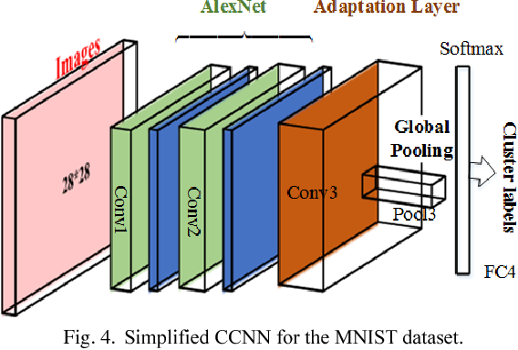 Figure 4 for CNN-Based Joint Clustering and Representation Learning with Feature Drift Compensation for Large-Scale Image Data