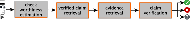 Figure 1 for Automated Fact-Checking for Assisting Human Fact-Checkers