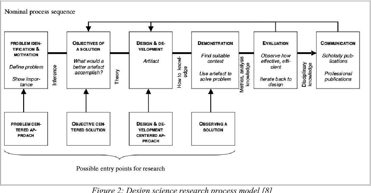 design research in information systems hevner alan chatterjee samir