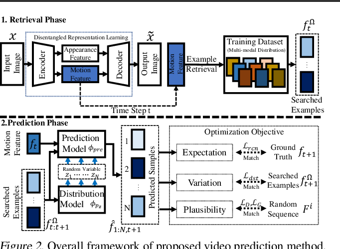 Figure 3 for Video Prediction via Example Guidance