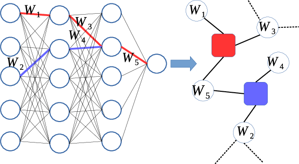 Figure 1 for Random active path model of deep neural networks with diluted binary synapses