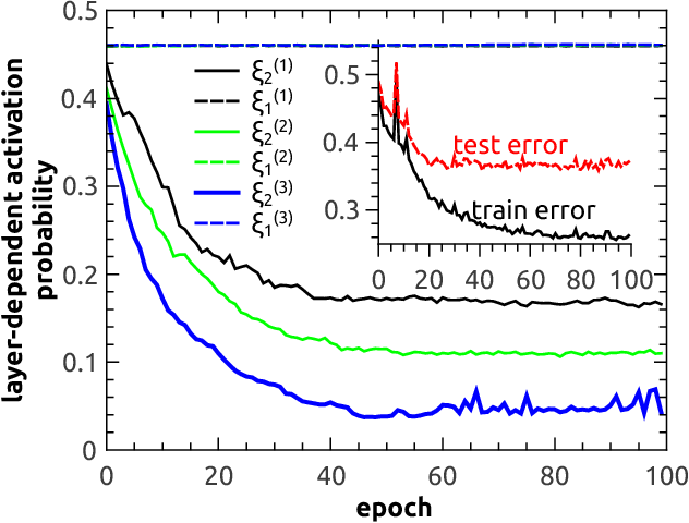 Figure 2 for Random active path model of deep neural networks with diluted binary synapses