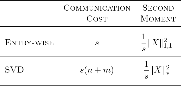 Figure 2 for ATOMO: Communication-efficient Learning via Atomic Sparsification